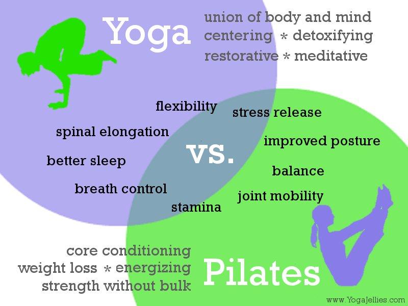The Pilates Vs Yoga Debate Pilates 1901