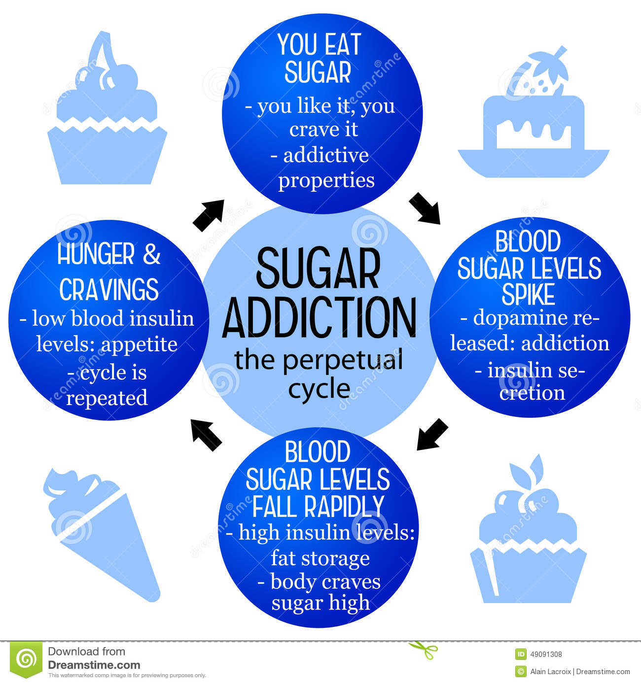 sugar addictio and its effects on Primary exercise addiction occurs as a form of behavioral addiction, but these people do not have any other psychological or behavioral conditions—exercise addiction is the main problem 2 primary exercise addiction is more common in males and usually develops in response to the pleasurable effects of endorphins that are released during and.